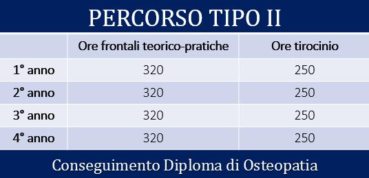 Il percorso formativo – Bergamo